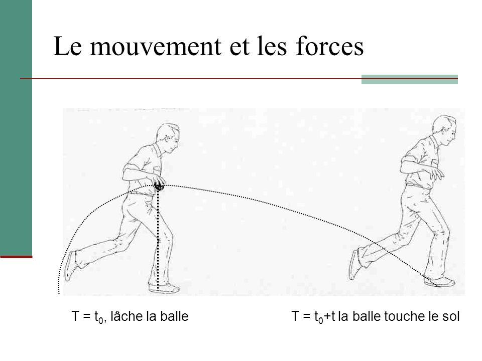Le mouvement et les forces