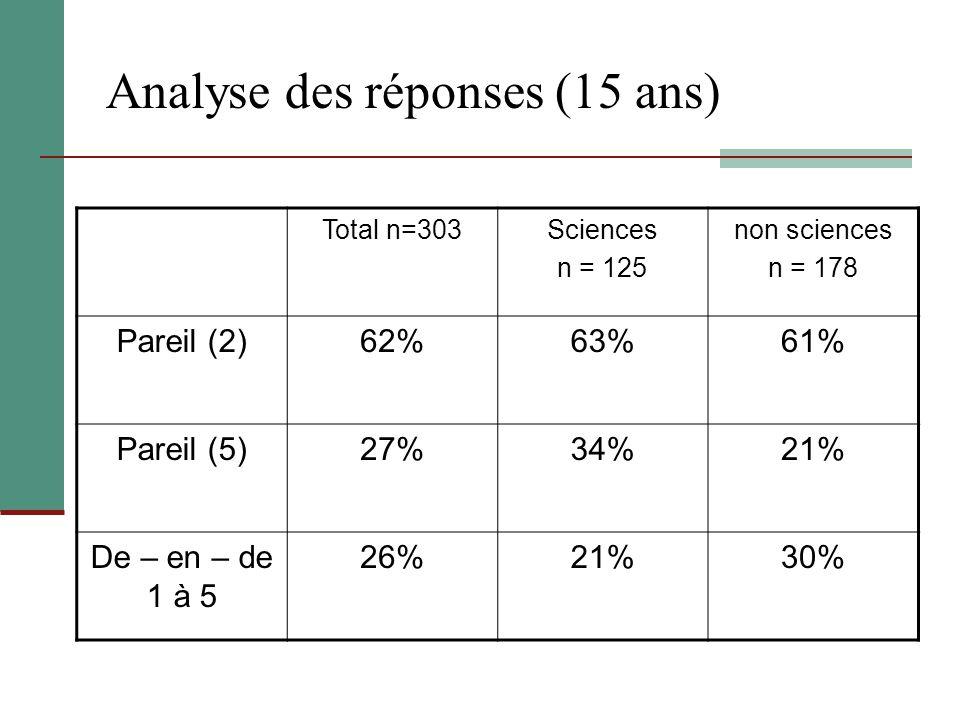 Analyse des réponses (15 ans)