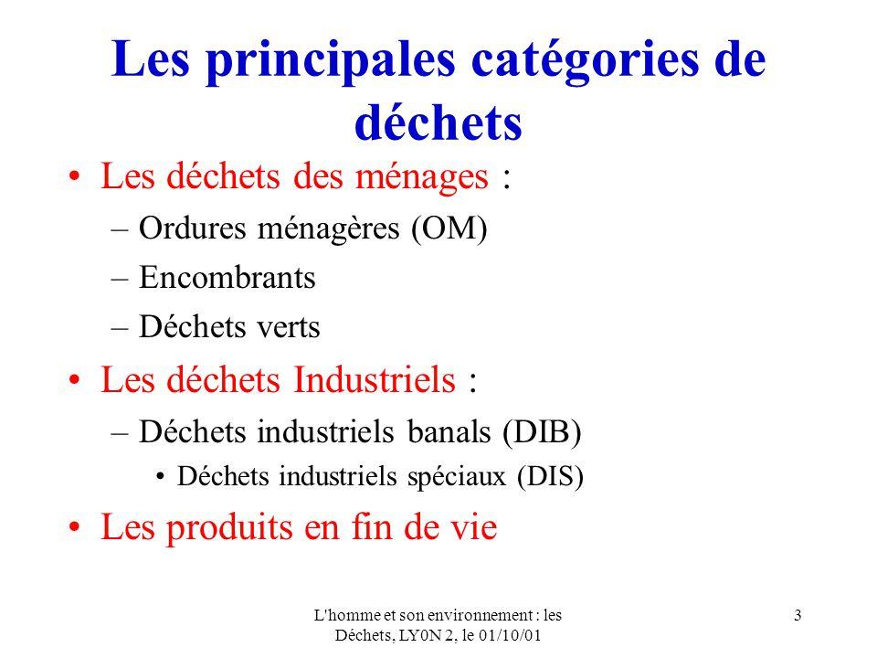 Les principales catégories de déchets
