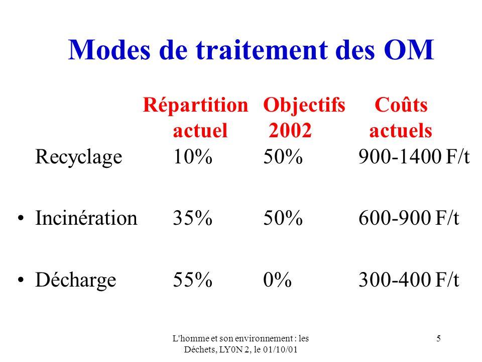 Modes de traitement des OM