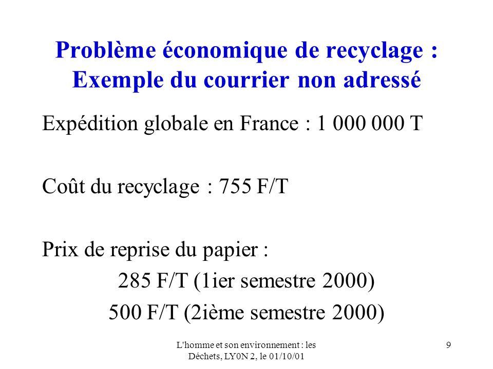 Problème économique de recyclage : Exemple du courrier non adressé