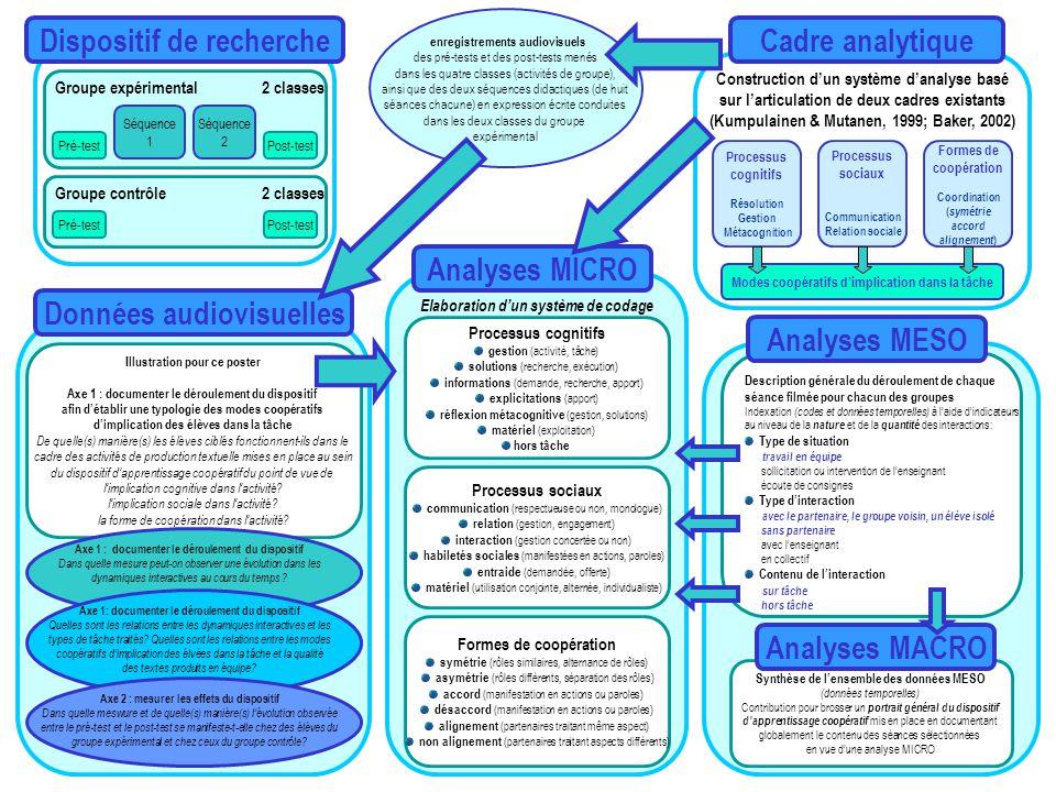 Dispositif de recherche Cadre analytique