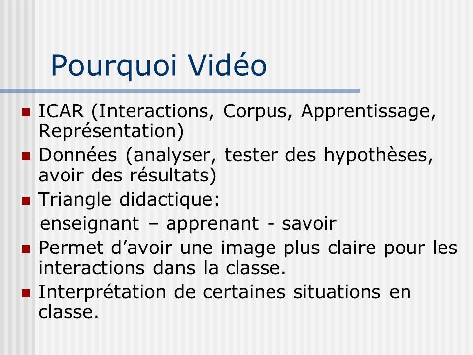 Pourquoi Vidéo ICAR (Interactions, Corpus, Apprentissage, Représentation) Données (analyser, tester des hypothèses, avoir des résultats)