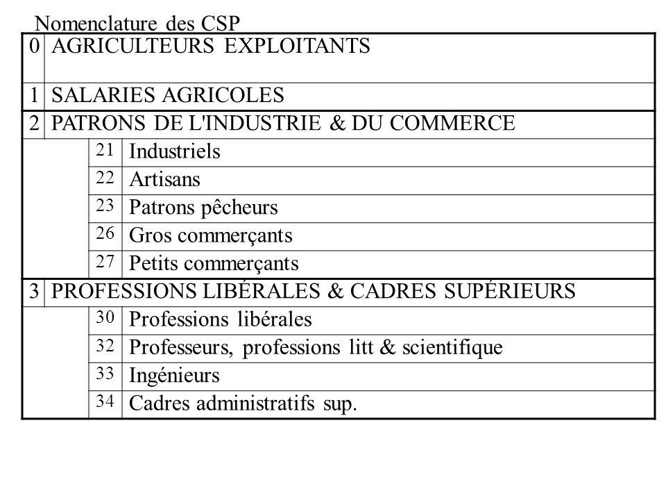 AGRICULTEURS EXPLOITANTS 1 SALARIES AGRICOLES 2