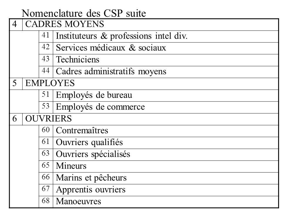 Nomenclature des CSP suite
