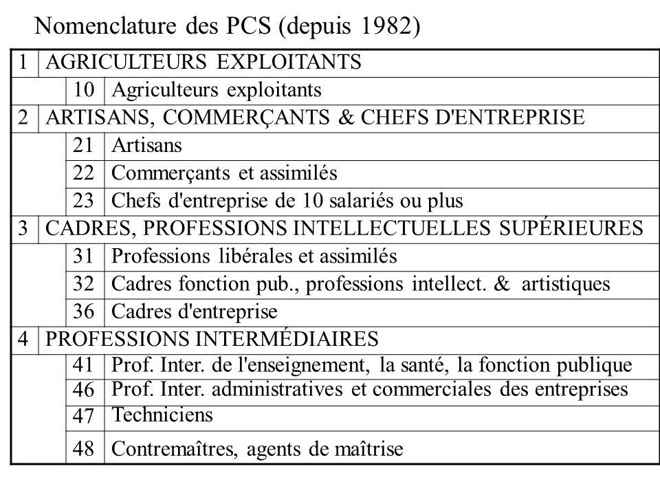 Nomenclature des PCS (depuis 1982)