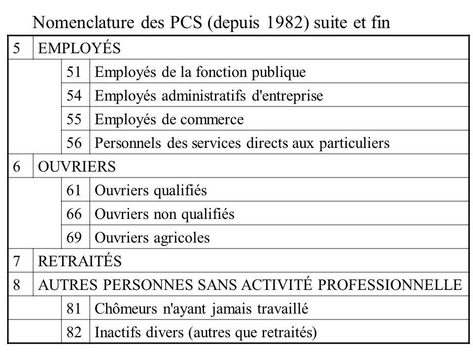 Nomenclature des PCS (depuis 1982) suite et fin