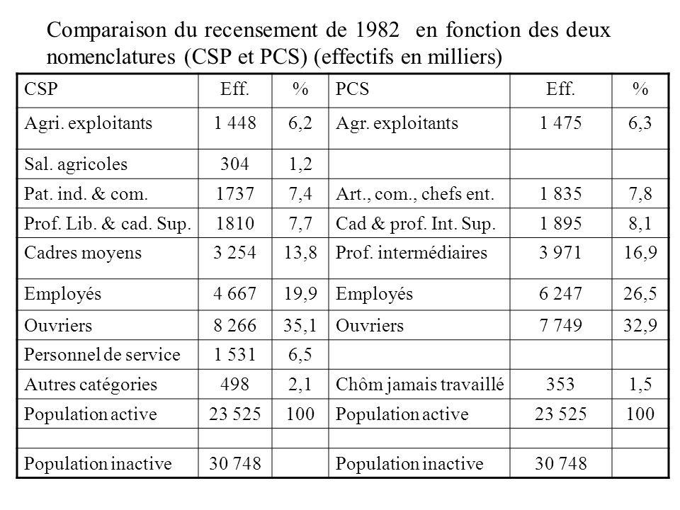 Morphologie sociale Comparaison du recensement de 1982 en fonction des deux nomenclatures (CSP et PCS) (effectifs en milliers)