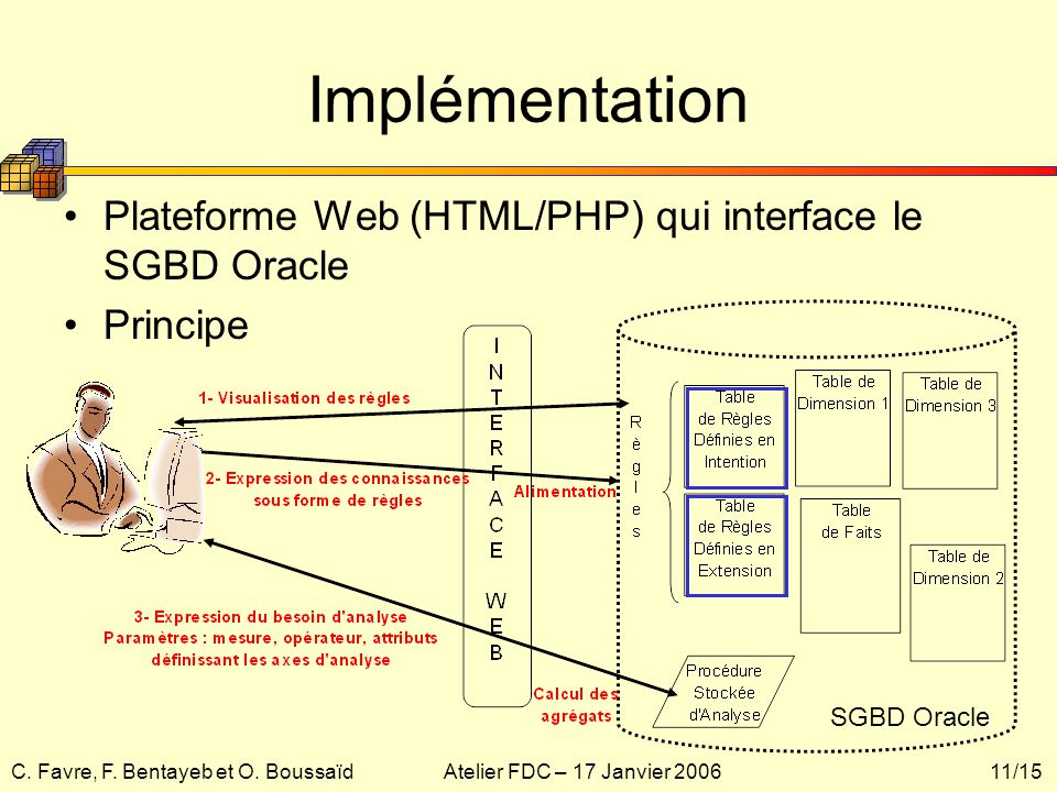 Implémentation Plateforme Web (HTML/PHP) qui interface le SGBD Oracle