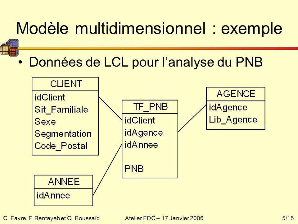Modèle multidimensionnel : exemple