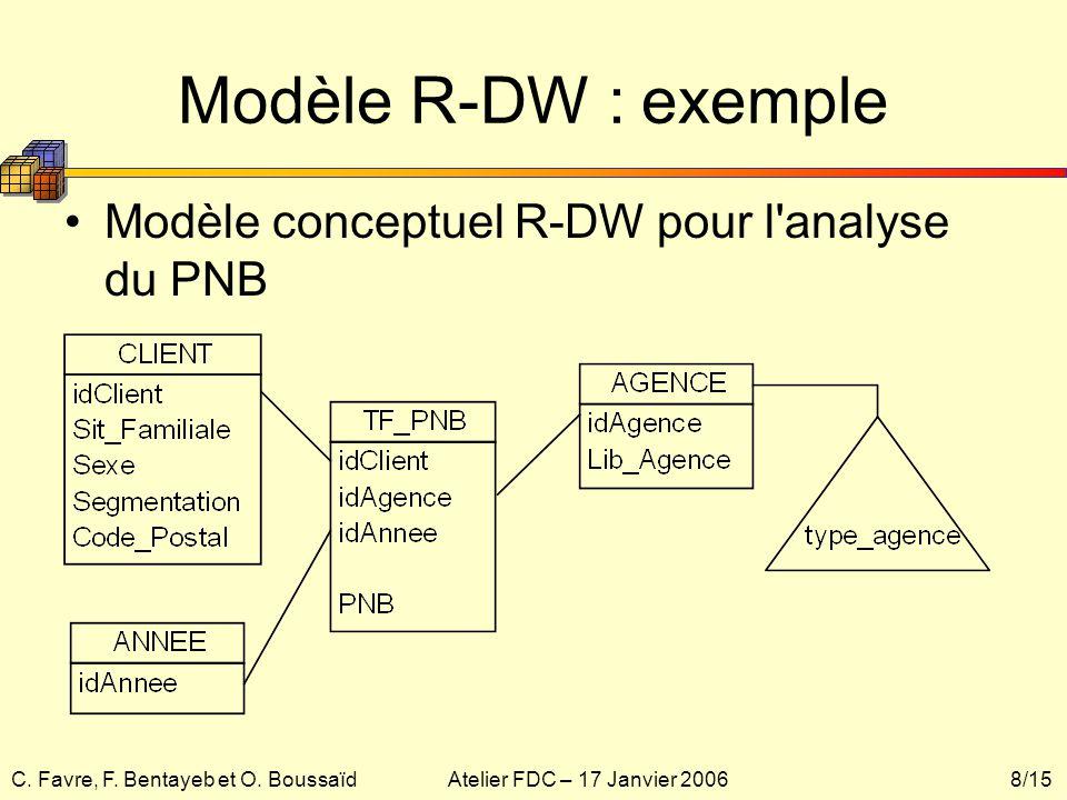 Modèle R-DW : exemple Modèle conceptuel R-DW pour l analyse du PNB
