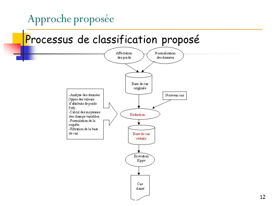 Approche proposée Processus de classification proposé
