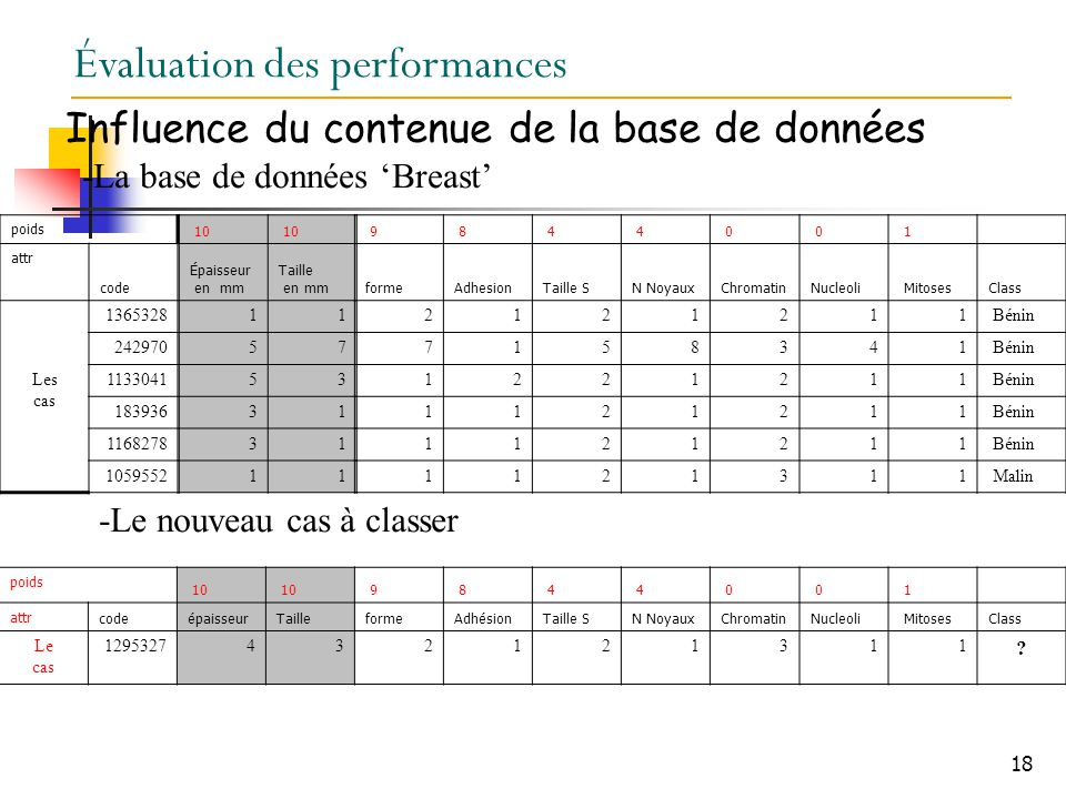 Évaluation des performances
