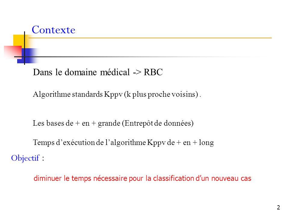 Contexte Dans le domaine médical -> RBC Objectif :