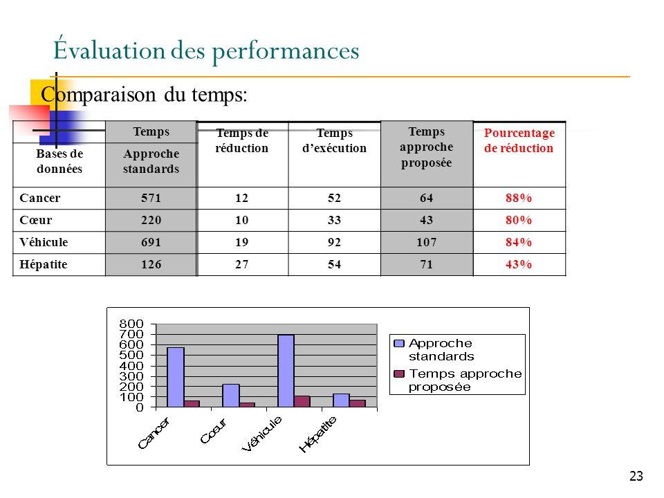 Temps approche proposée Pourcentage de réduction