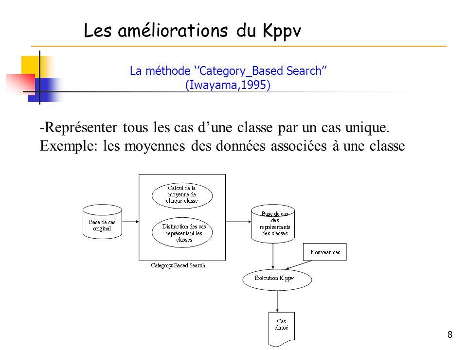 La méthode ''Category_Based Search'' (Iwayama,1995)