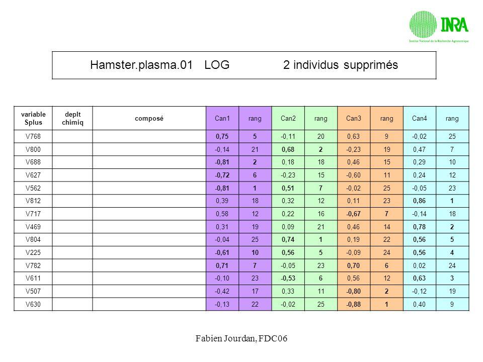 Hamster.plasma.01 LOG 2 individus supprimés