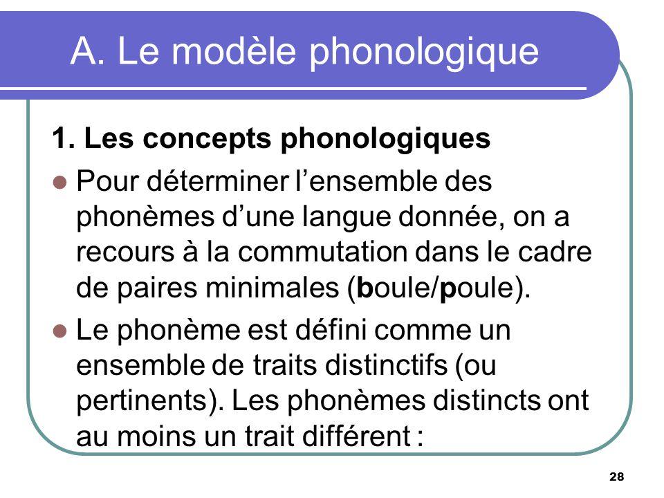 A. Le modèle phonologique