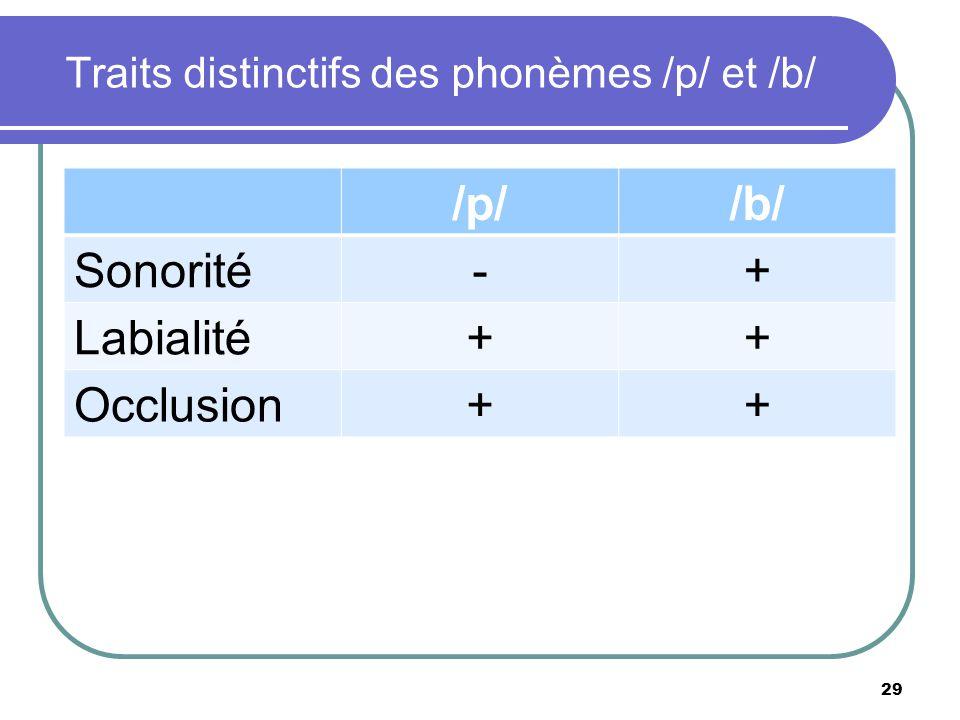 Traits distinctifs des phonèmes /p/ et /b/