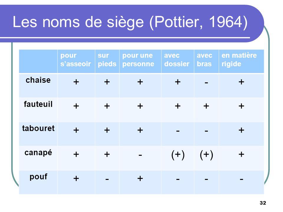 Les noms de siège (Pottier, 1964)