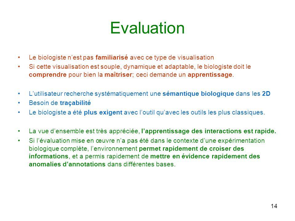 Evaluation Le biologiste n'est pas familiarisé avec ce type de visualisation.