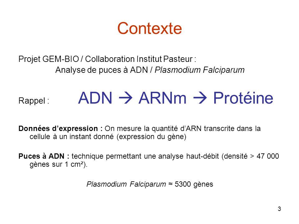 Contexte Projet GEM-BIO / Collaboration Institut Pasteur :