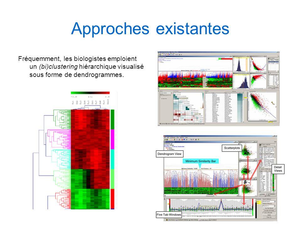 Approches existantes Fréquemment, les biologistes emploient un (bi)clustering hiérarchique visualisé sous forme de dendrogrammes.