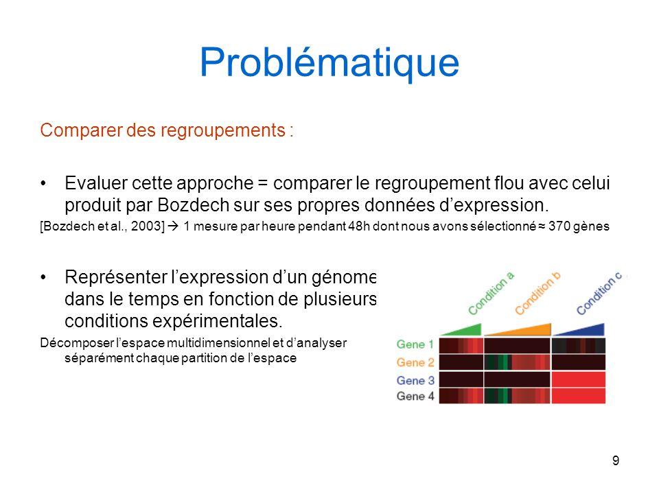 Problématique Comparer des regroupements :