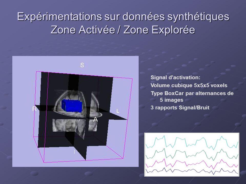 Expérimentations sur données synthétiques Zone Activée / Zone Explorée