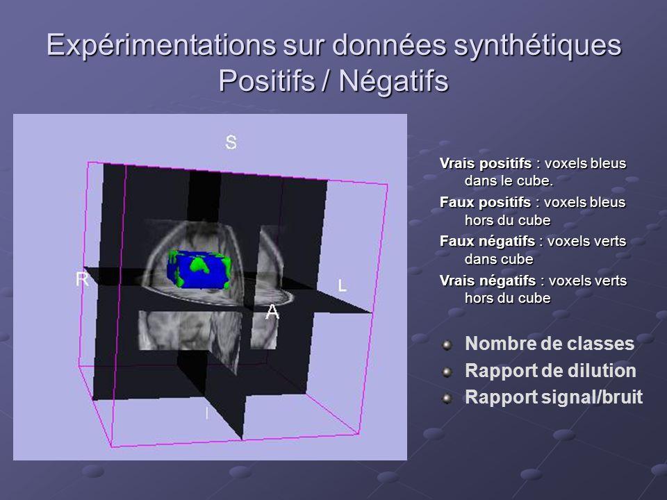 Expérimentations sur données synthétiques Positifs / Négatifs