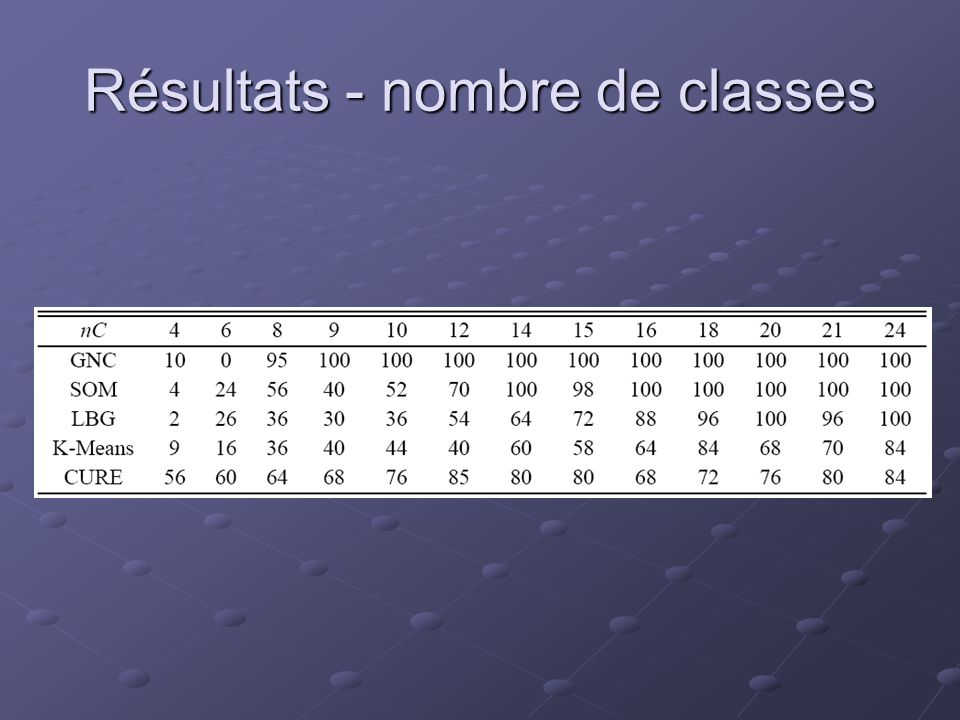 Résultats - nombre de classes