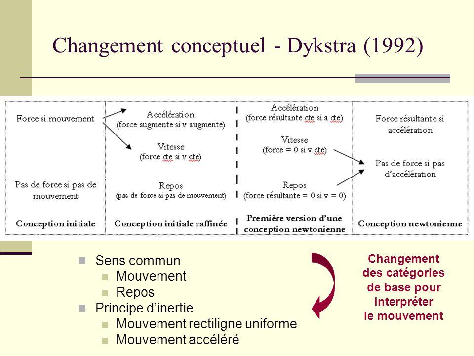 Changement conceptuel - Dykstra (1992)