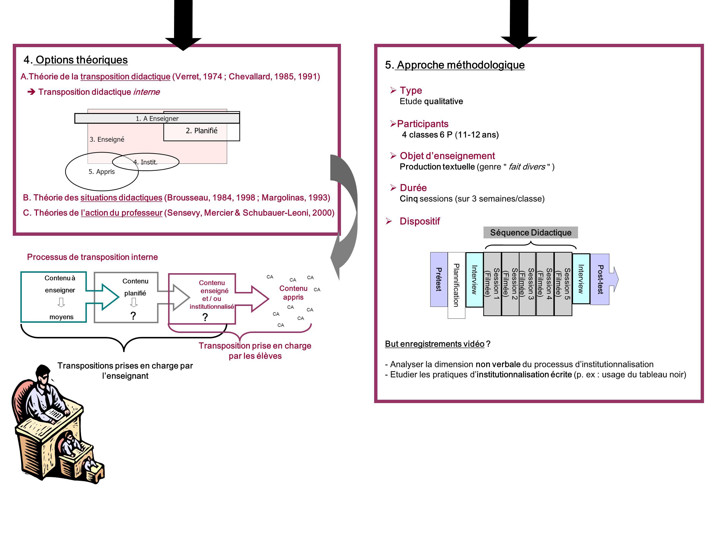 Processus de transposition interne