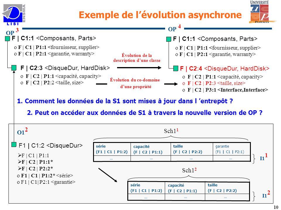 Évolution du co-domaine Évolution de la description d'une classe
