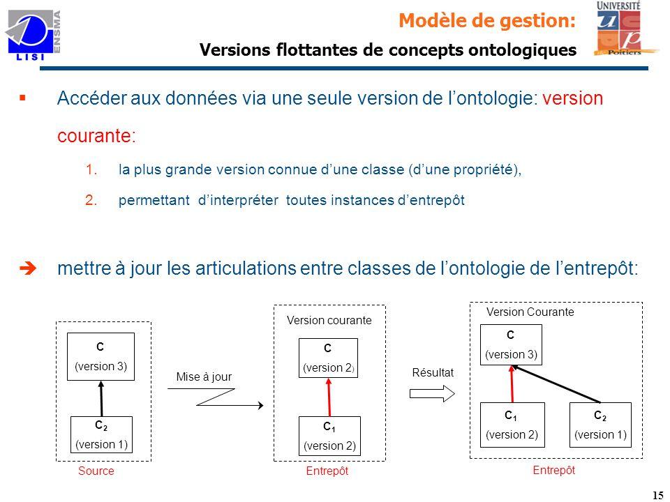 Modèle de gestion: Versions flottantes de concepts ontologiques