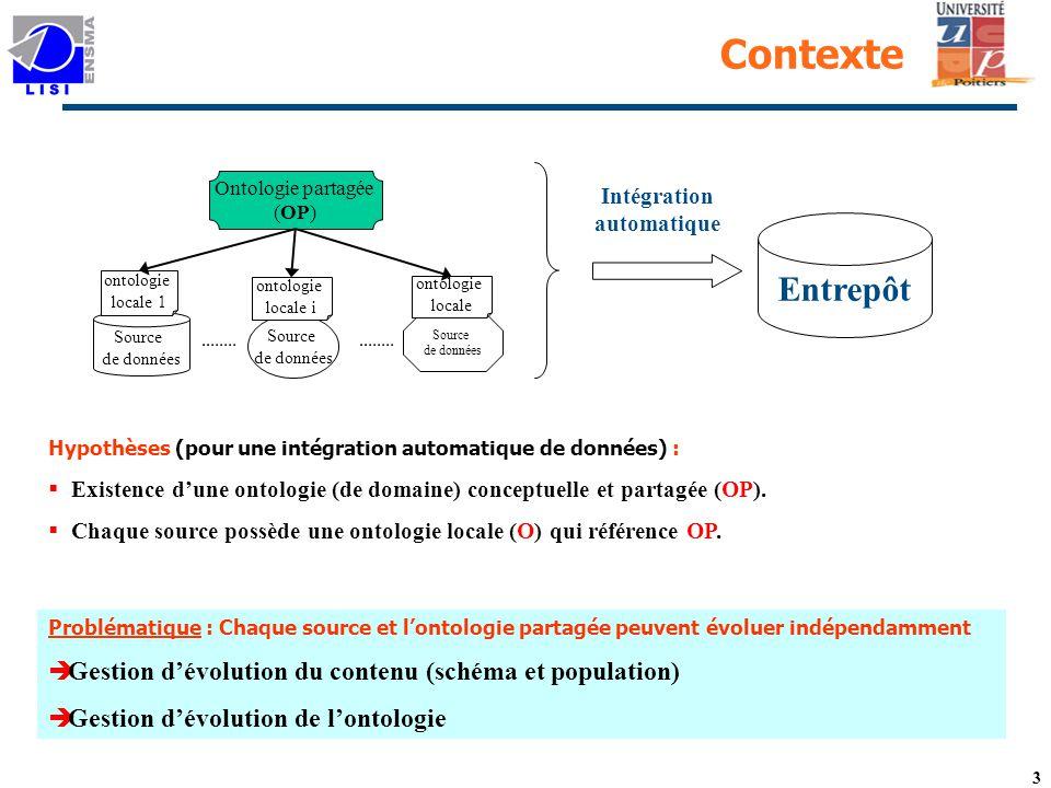 Contexte Entrepôt. Intégration. automatique. Ontologie partagée. (OP) ontologie. locale 1. ontologie.
