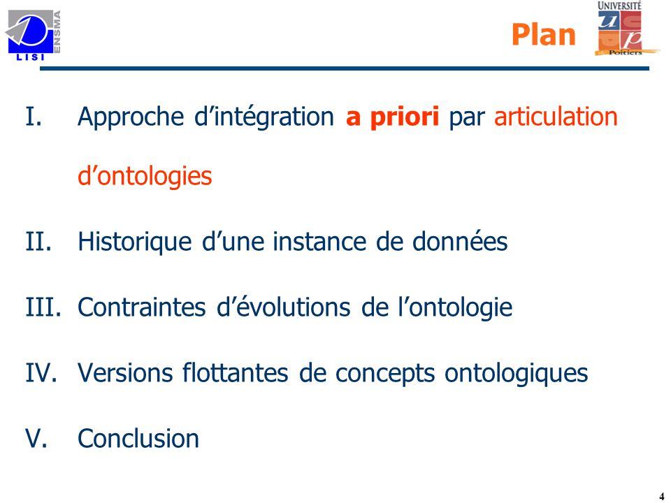 Plan Approche d'intégration a priori par articulation d'ontologies