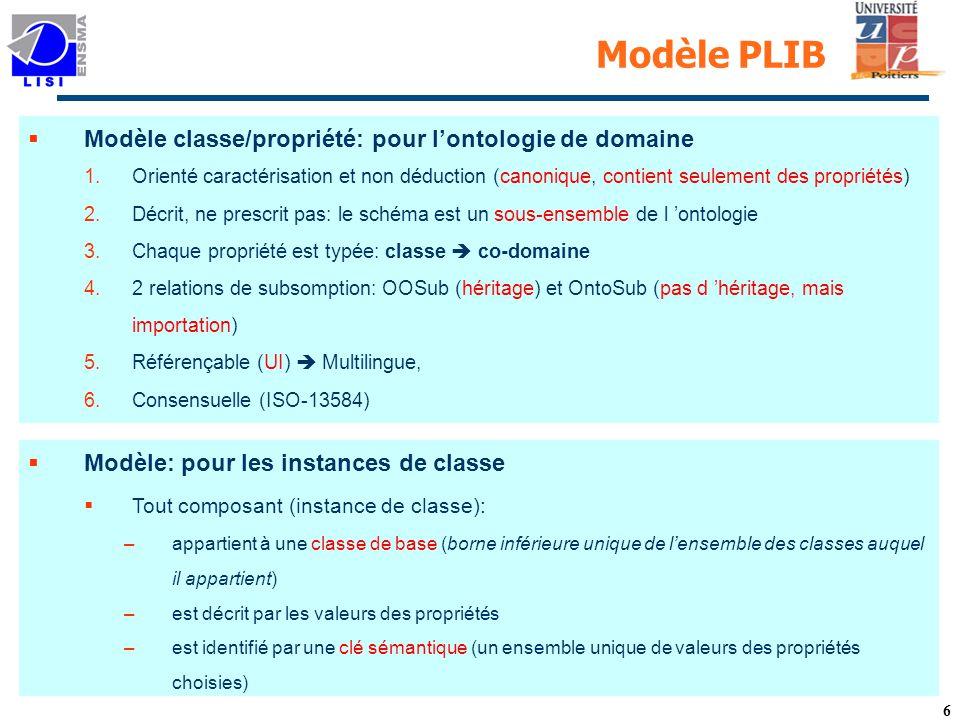 Modèle PLIB Modèle classe/propriété: pour l'ontologie de domaine