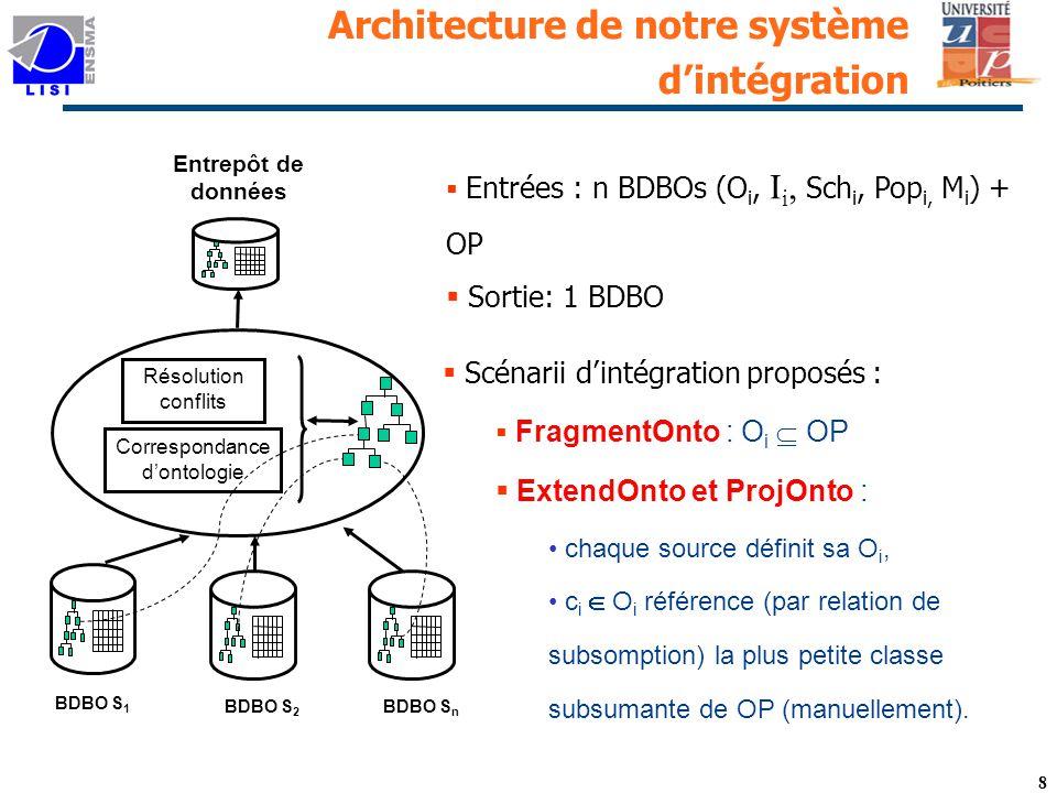 Architecture de notre système d'intégration