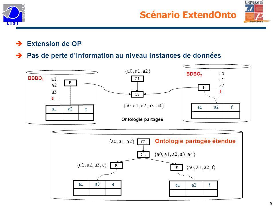 Scénario ExtendOnto Extension de OP