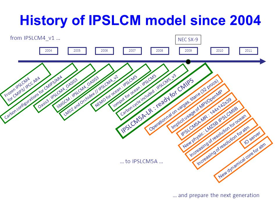 History of IPSLCM model since 2004