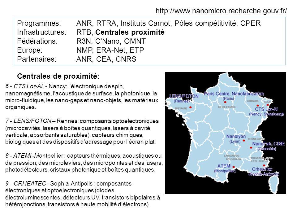 Programmes: ANR, RTRA, Instituts Carnot, Pôles compétitivité, CPER