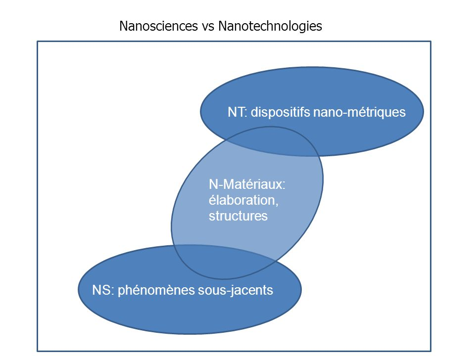 Nanosciences vs Nanotechnologies