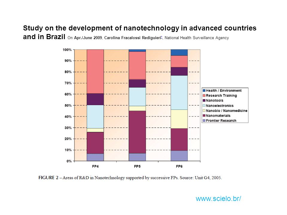 Study on the development of nanotechnology in advanced countries and in Brazil On Apr./June 2009, Carolina Fracalossi Rediguieri*, National Health Surveillance Agency