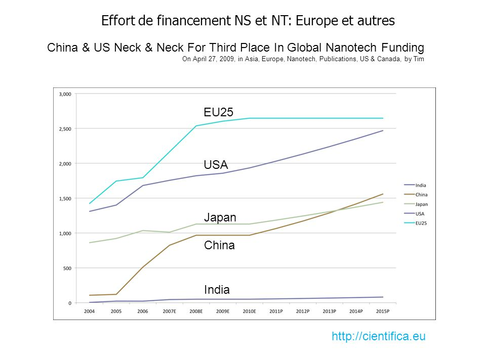 Effort de financement NS et NT: Europe et autres