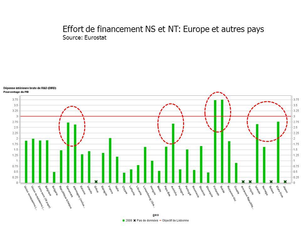 Effort de financement NS et NT: Europe et autres pays