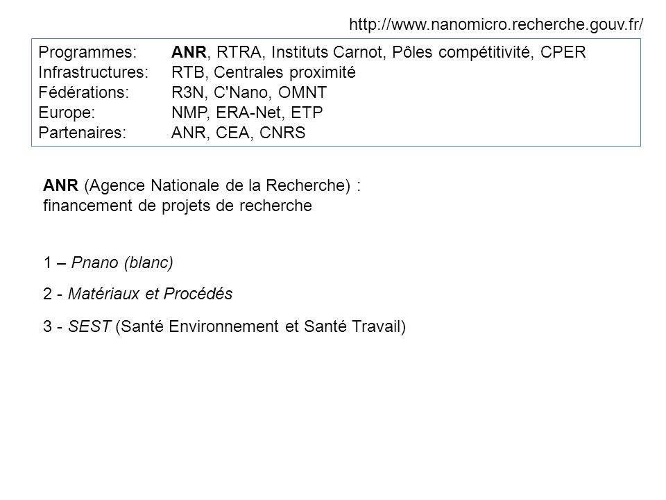 http://www.nanomicro.recherche.gouv.fr/ Programmes: ANR, RTRA, Instituts Carnot, Pôles compétitivité, CPER.