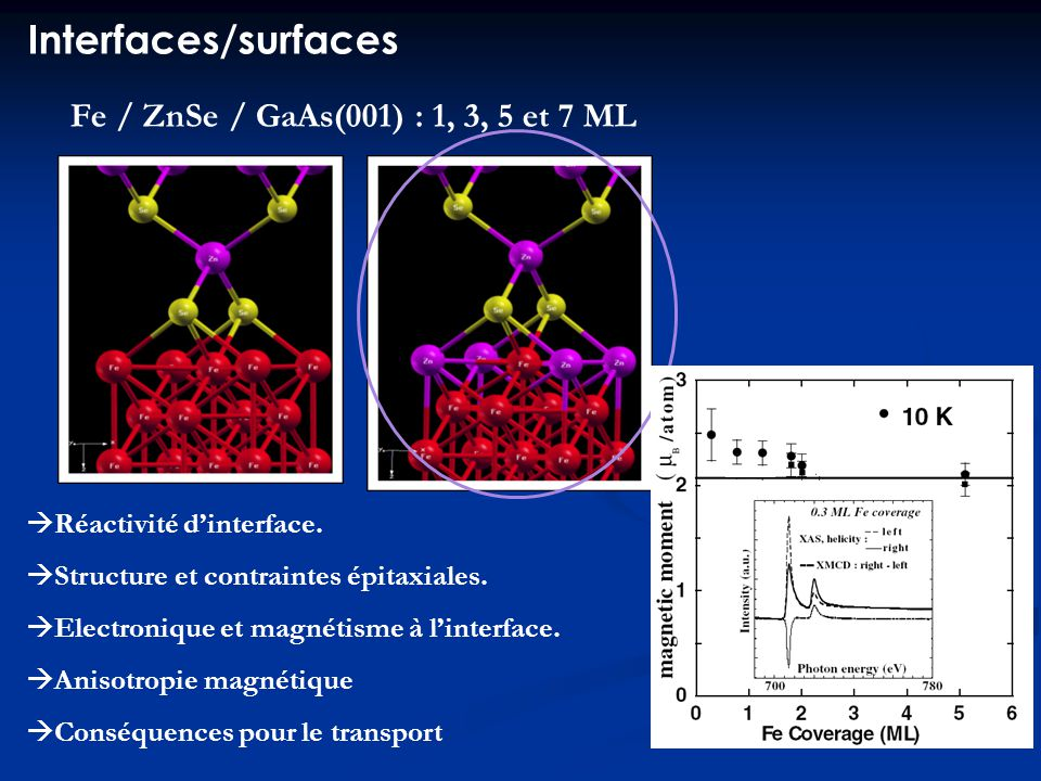 Interfaces/surfaces Fe / ZnSe / GaAs(001) : 1, 3, 5 et 7 ML