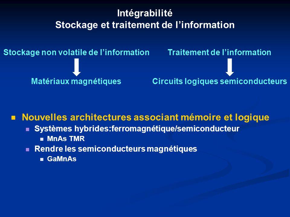 Intégrabilité Stockage et traitement de l'information
