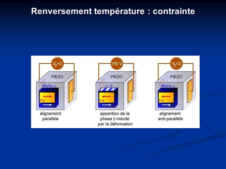 Renversement température : contrainte